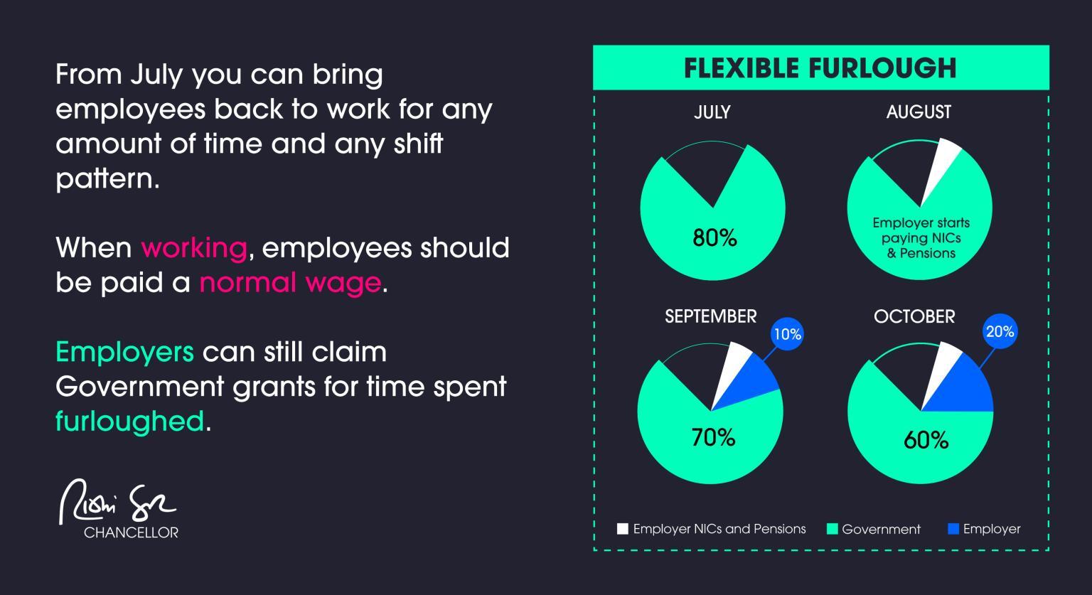 flexible_furlough_chart
